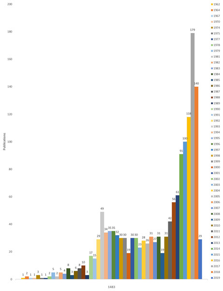 The distribution of publications about immunotherapy for sepsis on the Scopus database in each year.