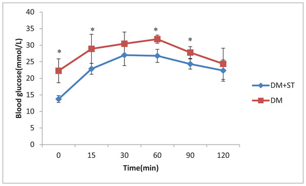 The effect of heat-killed S. thermophilus on blood glucose during the OGTT in the DM+ST and DM groups.