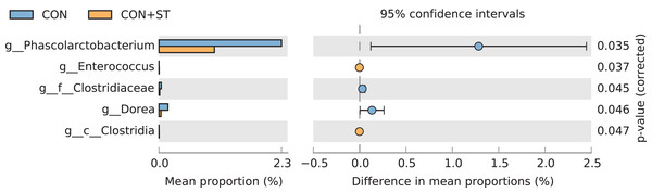 The t-test results of the relative abundance (%) of bacteria from the CON+ST and CON groups.