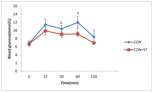 The effect of heat-killed S. thermophilus on blood glucose during the OGTT in the CON+ST and CON groups.