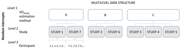 Schematic representation of the multilevel data structure.