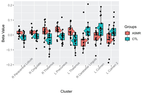 Beta values of the contrast between ASMR participants and control participants while watching the ASMR-eliciting videos.
