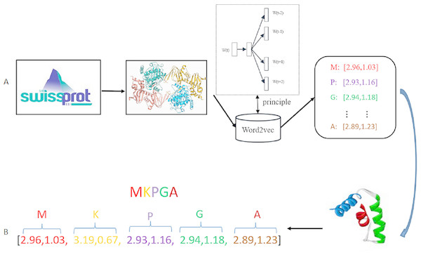 An integration of deep learning with feature embedding for protein