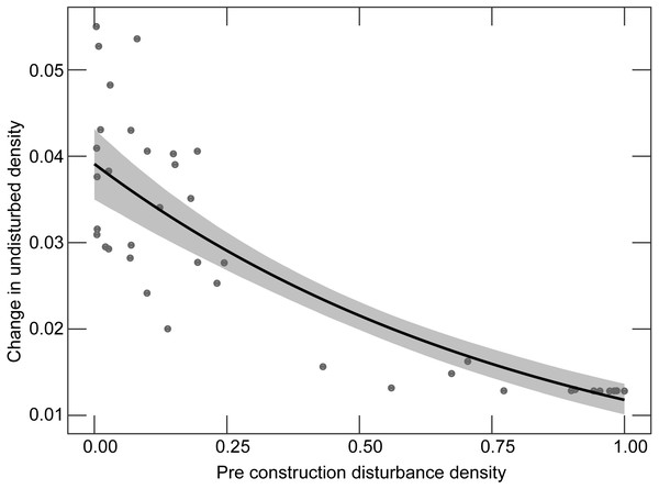 Relationship between the proportion of developed land before the construction of a wind facility and the change in the proportion of undeveloped land before versus after construction.