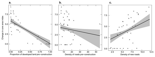 Relationship between the change in the core area index of undeveloped land before versus after construction and three explanatory variables.