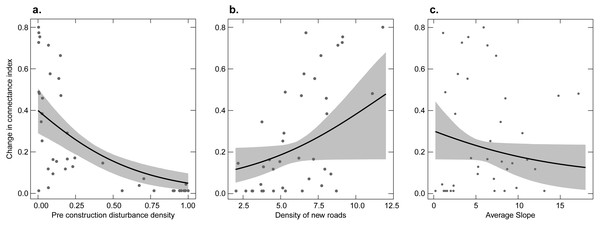 Relationship between the proportional change in the connectance index of undeveloped land before versus after construction and three explanatory variables.