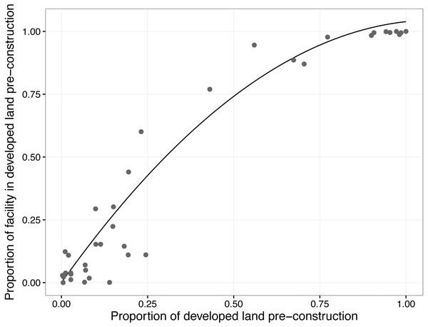 Relationship between the proportion of developed land before the construction of a wind facility and the proportion of the facility built on land that was developed prior to construction.