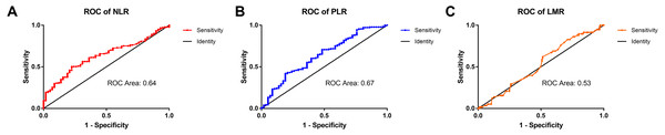The ROC curves of the NLR, PLR, and LMR in patients with HCC.