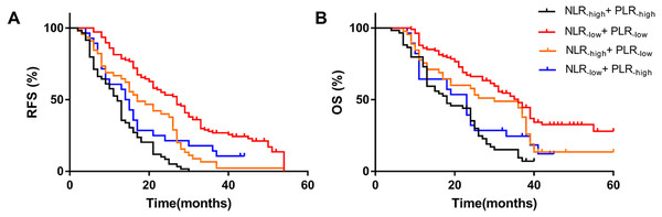 Effect of combined NLR and PLR on RFS and OS in HCC patients whom underwent hepatectomy.