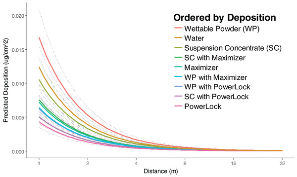 Predicted deposition of Rhodamine-WT as a function of distance at average RH and wind speed.