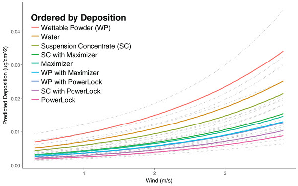 Predicted deposition of Rhodamine-WT as a function of wind speed at average RH and a distance of one m.