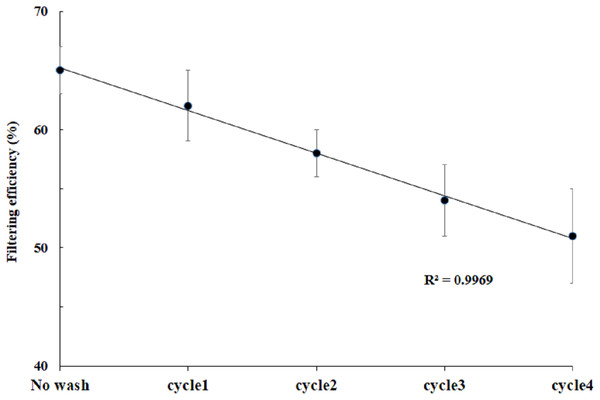Effect of washing and drying on filtering efficiency.