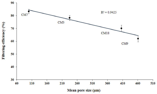 Correlation between pore size and filtering efficiency.