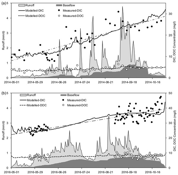 Runoff processes and time series of the riverine exported DIC and DOC concentrations at the outlet of Zuomaokong watershed (Catchment 1) during 2014 (A) and 2016 (B) freeze-free periods (May–October).