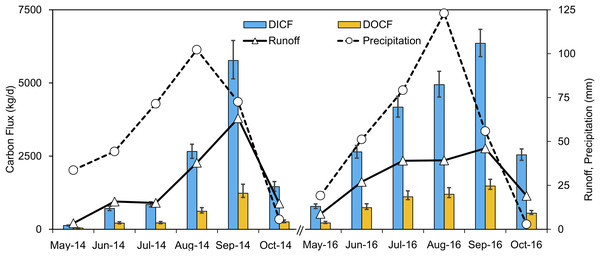 Monthly average DIC and DOC fluxes in kg/day, monthly total discharge, and precipitation variations of the entire watershed (Catchment 1) during 2014 and 2016.