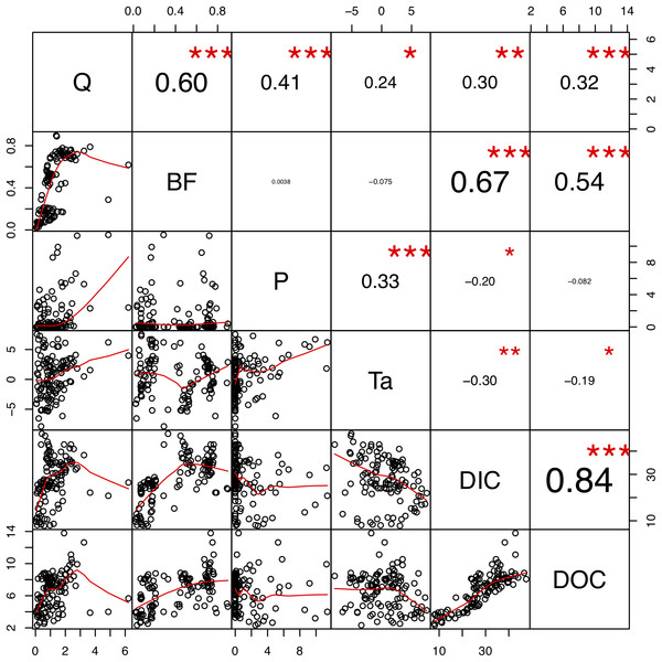 Correlation matrix plot indicate relationships of dissolved carbon concentrations and hydrological and meteorological factors.
