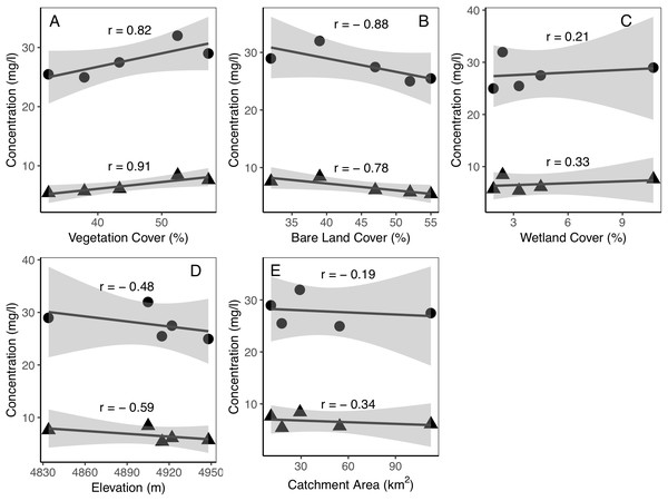 Relationships between catchment characteristics and dissolved carbon concentrations of the five catchments.