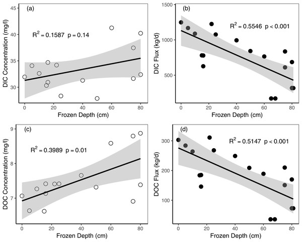 Relationships between active layer frozen depths and riverine dissolved carbon concentrations and fluxes during the freezing period in Catchment 3.