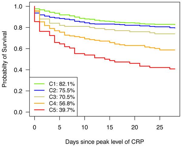Kaplan–Meier curves for 28-day survival.