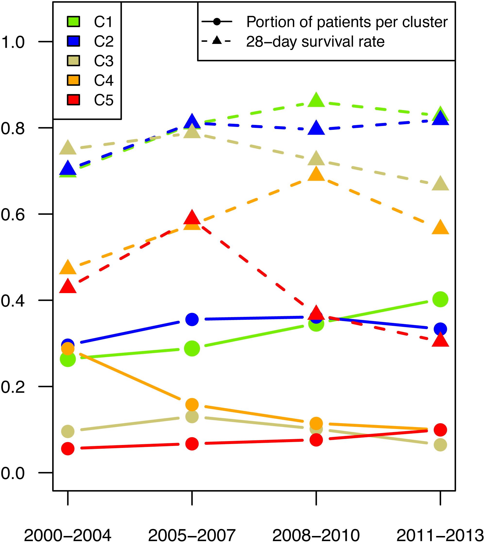 Response patterns of routinely measured inflammatory and coagulatory