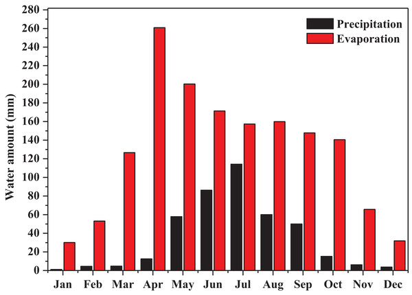The monthly precipitation and evaporation of the study site (recorded from 2008.1.1 to 2018.7.31).