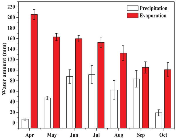The monthly precipitation and evaporation during the growing season of alfalfa (P, precipitation, mm; E, evaporation, mm).