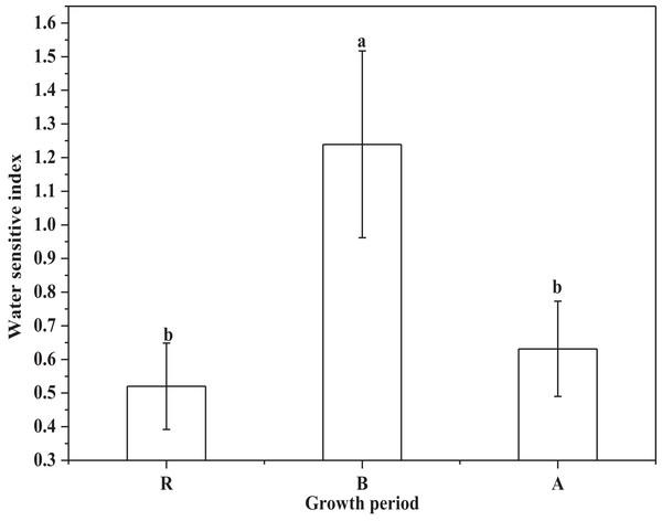 The water sensitive index of alfalfa (R, regreen period; B, branch period; A, flower period).