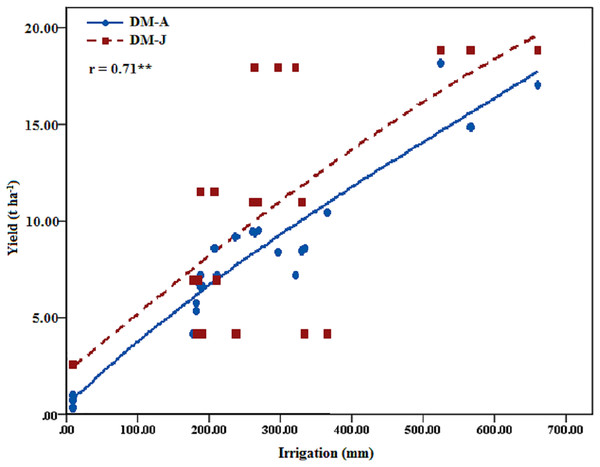Actual and simulated of alfalfa yield and the relations to the irrigation amount (DM-J, alfalfa yield simulated by Jensen Model, t ha−1; DM-A, actual alfalfa yield, t ha−1).
