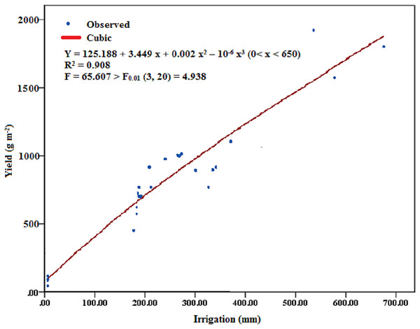 The relation between amount of irrigation and actual alfalfa yield.