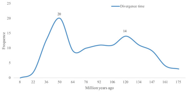 Distribution of divergence time of WGD pairs of the NnbHLHs.