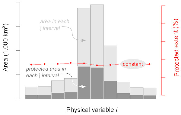 Expected protection pattern according to the representation motivation.