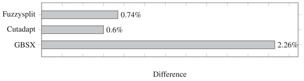 Demultiplexing difference percentages of different tools.