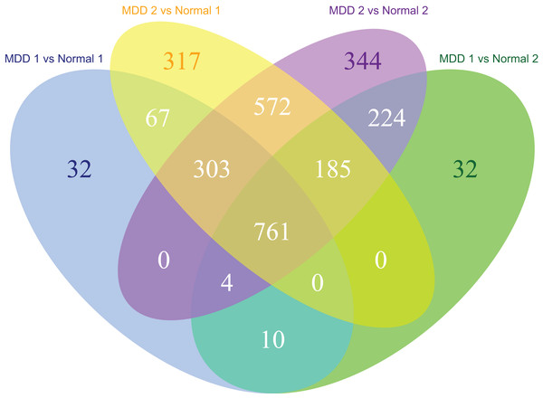 Venn diagram of the differentially expressed genes significantly associated with major depression disorder which were short-listed for the cross-validation.