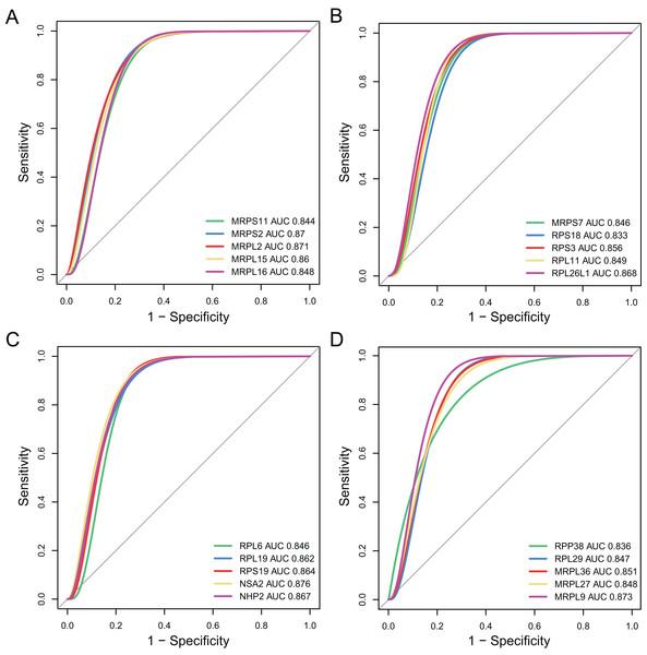 Validation of diagnostic value of the hub genes for major depressive disorder (MDD).
