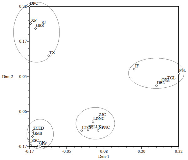 Principal coordinates analysis (PCoA) for 20 populations of M. oblongifolius.