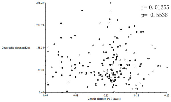 Correlation analysis between geographical and genetic distances.