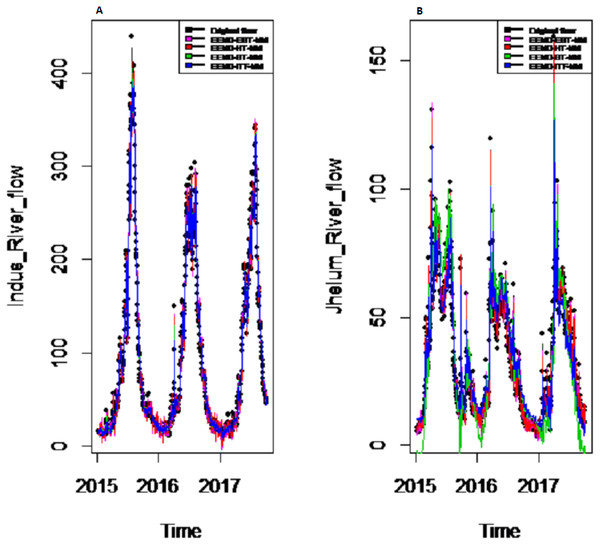 Prediction results of (A) Indus and (B) Jhelum river flow using EEMD-EBT-MM with a comparison to all benchmark models.