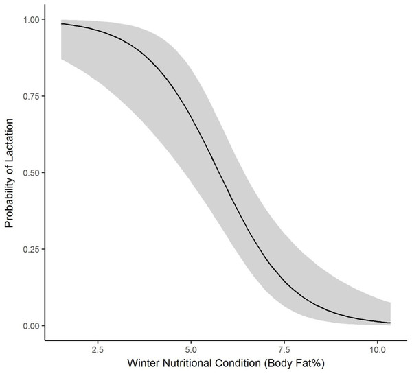 The plotted relationship indicates a decreasing probability of lactating as winter nutritional condition increases for elk in the Black Hills, 2011–2013, South Dakota.