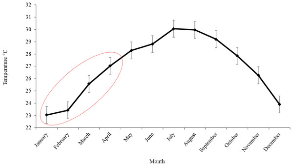 Monthly variation of SST in the area of operation of the Mexican longline fleet targeting yellowfin tuna during 2015.