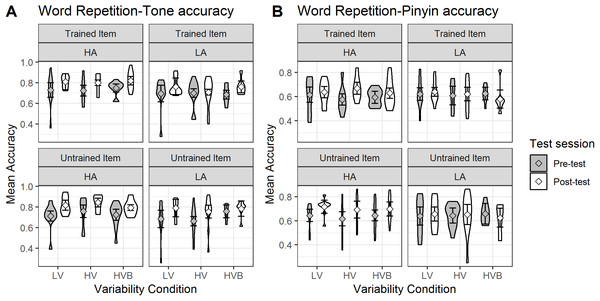 Accuracy in Word Repetition for LV, HV and HVB training groups, split by high (HA) vs low (LA) aptitude in the Pitch Contour Perception Test.