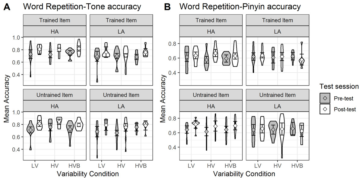 The effects of high versus low talker variability and