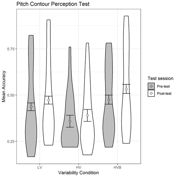 Mean accuracy for the LV (low variability), HV (high variability) & HVB (high variability blocked) groups in Pitch Contour Perception Task.