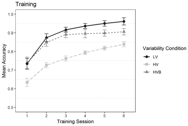 Mean accuracy in the Training task for the LV (Low Variability), HV (High Variability) and HVB (High Variability Blocked) training groups in each session. Y-axis starts from chance level.