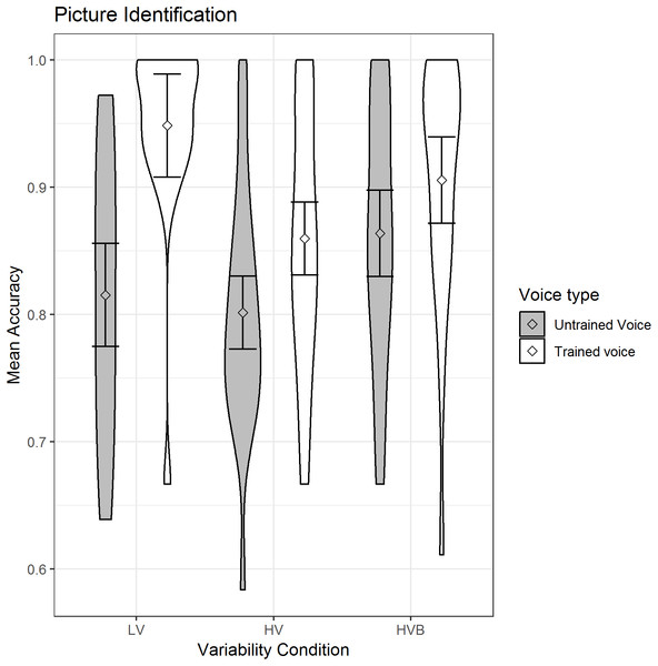 Mean accuracy of Picture Identification for LV (low variability), HV (high variability) and HVB (high variability blocked) training groups for untrained voices and trained voices.