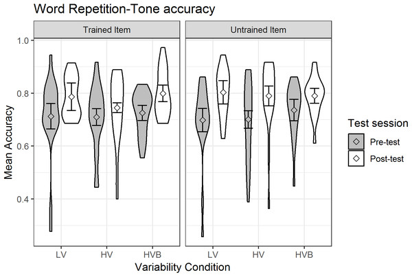 Accuracy of Word Repetition for LV (low variability), HV (high variability) and HVB (high variability blocked) training groups in Pre- and Post-tests for trained and untrained items.
