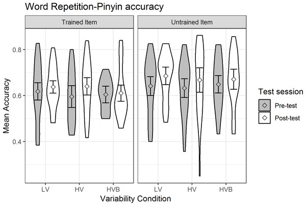 Mean pinyin accuracy of Word Repetition for LV (low variability), HV (high variability) and HVB (high variability blocked) training groups in Pre- and Post-tests for trained and untrained items.