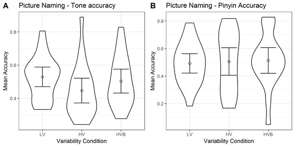 Tone accuracy and Pinyin accuracy of Picture Naming for LV (low variability), HV (high variability) and HVB (high variability blocked) training groups. Error bars show 95% confidence intervals.