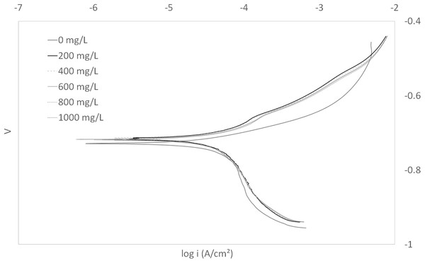 Tafel plot for carbon steel in 3.64% NaCl concentrated with CO2 with different concentrations of WAS at 25 °C.