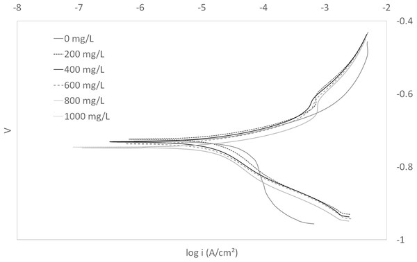 Tafel plot for carbon steel in 3.64% NaCl concentrated with CO2 with different concentrations of EPS mixture at 25 °C.