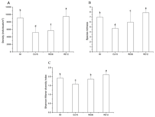 Effects of marshland management on density (A), species richness (B), and Shannon-Wiener diversity index (C) (mean ± SE) of Collembola across all sites.